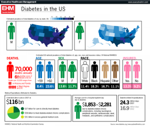 diabetes in the U.S. infographic